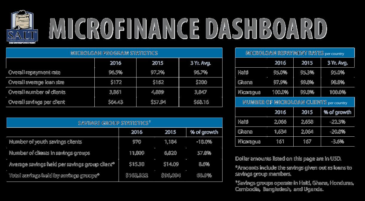 Microfinance Dashboard