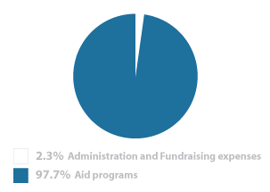 Program Aid Expenses